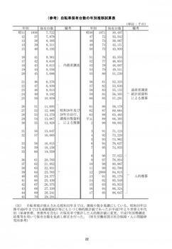 (参考)自転車保有台数の年別推移試算表.jpg