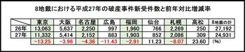 8地裁の平成27年破産新受件数と増減率.jpg