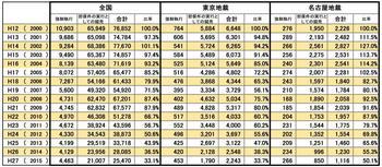 不動産競売件数(h12-27、全国東京名古屋).jpg