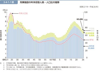 刑事施設の年末収容人員(昭和21~平成26年).jpeg
