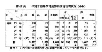 労働基準司法警察事務処理状況(s22-27).jpg