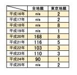 動産競売統計.jpg