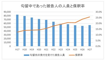 勾留人員と保釈率.jpg
