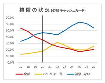 各処理方針(%).jpg