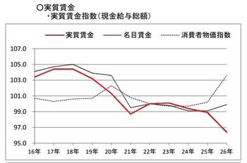 【速報】1ー3月GDP 年率−0.6% 2年3か月ぶりのマイナス(08:51) YouTube動画>2本 ->画像>36枚