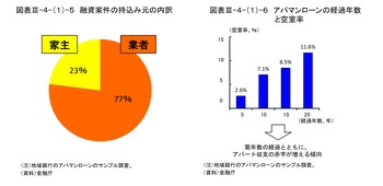 融資案件持込み率と経過年数と空室率.jpg