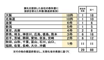 謝礼を提供した会社の教科書に採択を替えた件数 (2).jpg
