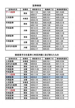 7社への証券検査.jpg