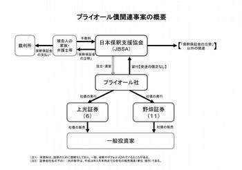 プライオール債.jpg