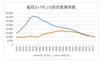 マージャン屋とパチンコ店+(グラフ).jpg