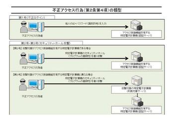 不正アクセス行為の類型.jpg