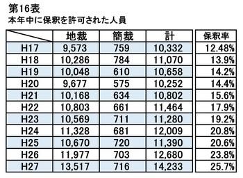 保釈人員と保釈率(H17-27).jpg