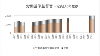 労働基準監督官 定数年次推移.jpg
