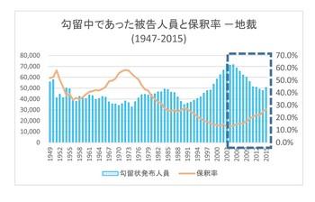 勾留被告人員と保釈率年次推移(1949-2015).jpg