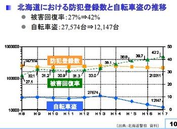 北海道における防犯登録と回復率.jpeg