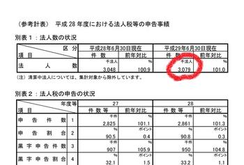 国税庁 法人数.png