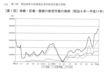 地裁・区裁・簡裁の新受件数(明治8年~平成11年).jpg
