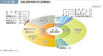 平成26年 窃盗 認知件数の手口別構成比.jpeg