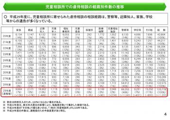 平成29年度 児童相談所での虐待相談の経路別件数の推移.jpg