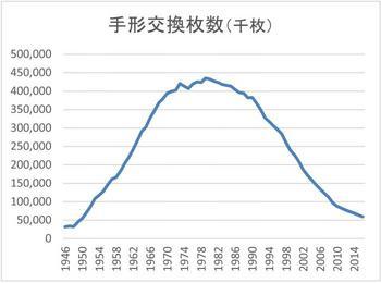 手形交換枚数(1946-2014).jpg
