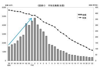 手形交換高(S56~H22) - コピー.png