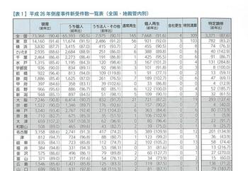 破産新受件数(H26).jpg