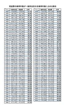 窃盗罪の検挙件数の一般刑法犯の検挙件数に占める割合(%).jpg