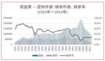 窃盗(認知件数・検挙件数、検挙率)1924~2014 (2).jpg