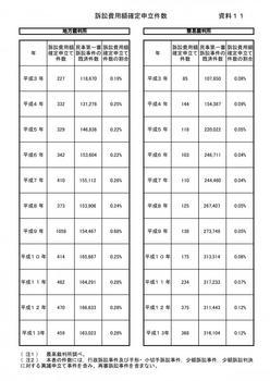 訴訟費用額確定申立件数(H3~H13).jpg