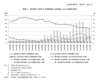 都市銀行の国債保有残高.png